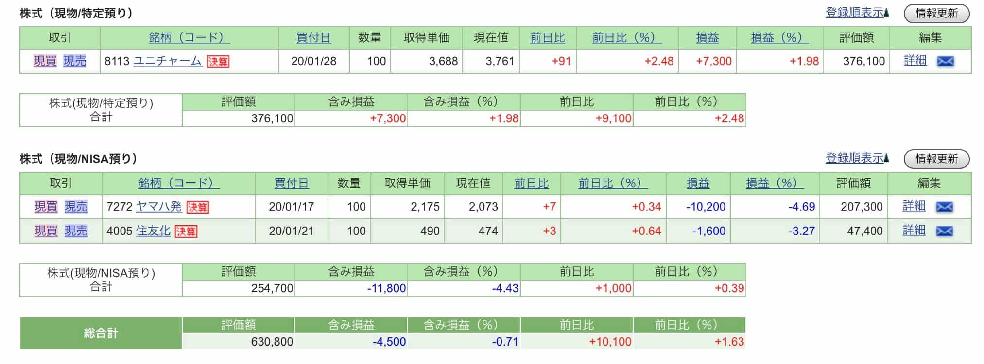 株ポートフォリオ20200129