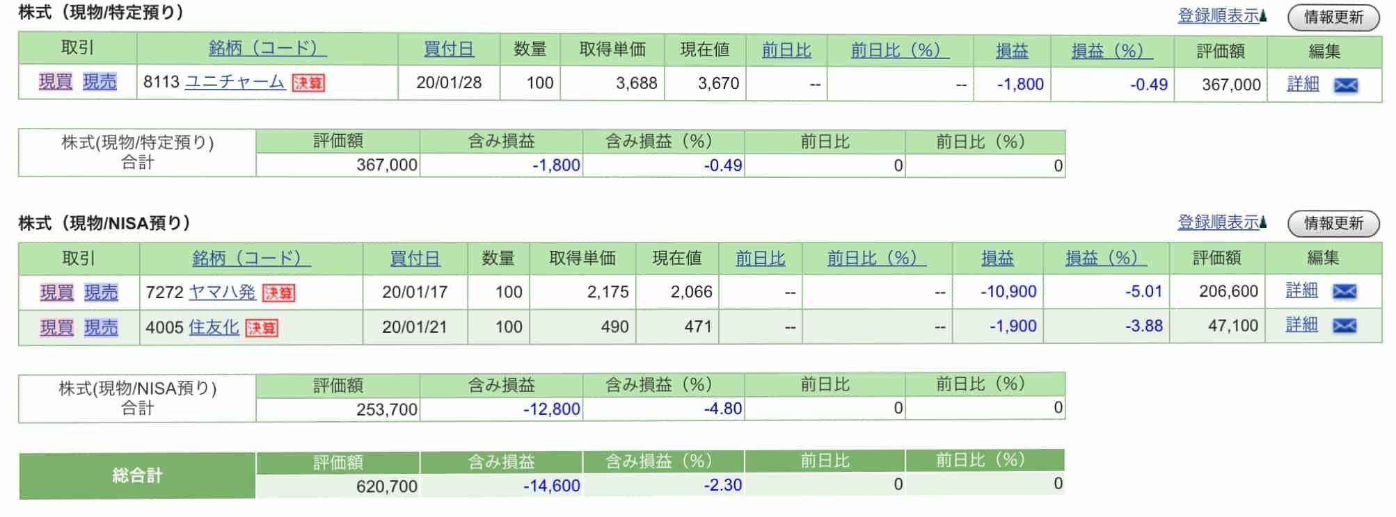 株ポートフォリオ20200128